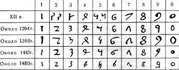 Начертание числительных в исконно арабской системе цифр