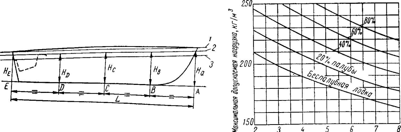 Схема обмера для вычисления
